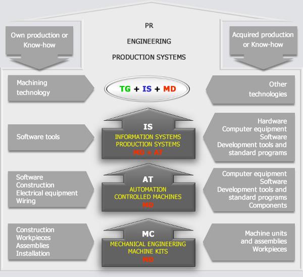 Inžinering - struktura